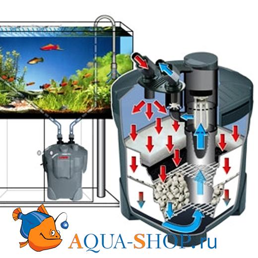 Фильтры для очистки аквариумной воды
